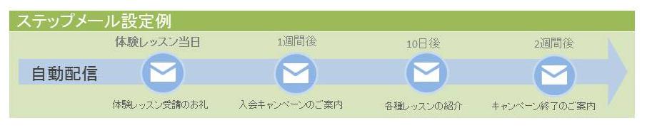 ステップメール設定例